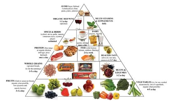 Chế độ ăn kiêng giảm mỡ bụng theo phương pháp lowcarb